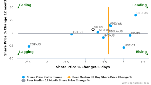 Suncor Energy, Inc. breached its 50 day moving average in a Bearish Manner : SU-US : July 25, 2016
