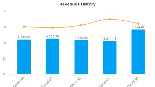 Page Industries Ltd. :532827-IN: Earnings Analysis: Q1, 2017 By the Numbers : August 22, 2016