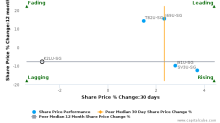 Cache Logistics Trust breached its 50 day moving average in a Bearish Manner : K2LU-SG : October 3, 2016