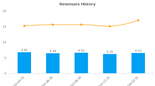 ChoiceOne Financial Services, Inc. :COFS-US: Earnings Analysis: Q1, 2016 By the Numbers