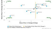 International Paper Co. breached its 50 day moving average in a Bearish Manner : IP-US : May 18, 2017