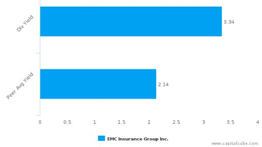 EMC Insurance Group, Inc. : EMCI-US: Dividend Analysis : August 30th, 2016 (record date) : By the numbers : September 1, 2016