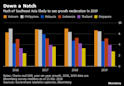 Steady, Not Strong as Southeast Asia Faces Growth Risks in 2019