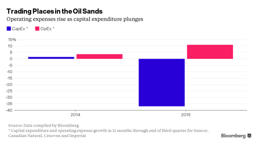 Oil-Sands Slump Doesn't Feel So Bad for Canada Maintenance Crews
