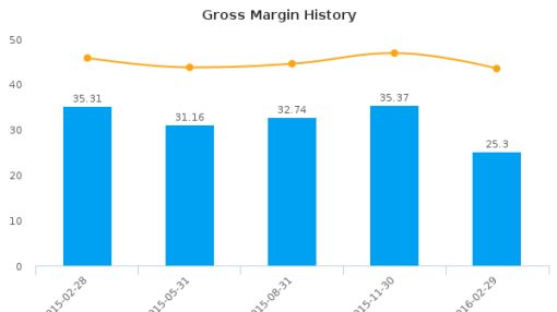 Biomerica, Inc. :BMRA-US: Earnings Analysis: Q3, 2016 By the Numbers : June 22, 2016