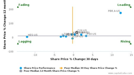 Chevron Corp. breached its 50 day moving average in a Bullish Manner : CVX-US : September 29, 2016