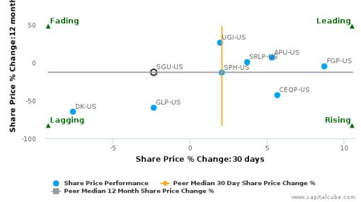Star Gas Partners LP breached its 50 day moving average in a Bearish Manner : SGU-US : August 3, 2016