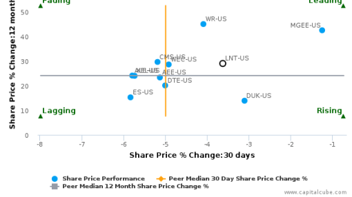 Alliant Energy Corp. breached its 50 day moving average in a Bearish Manner : LNT-US : August 8, 2016