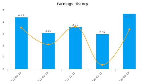 Saga Communications, Inc. :SGA-US: Earnings Analysis: Q2, 2016 By the Numbers : August 12, 2016