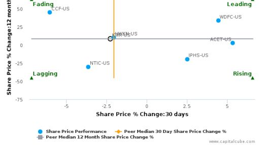 Quaker Chemical Corp. breached its 50 day moving average in a Bullish Manner : KWR-US : July 11, 2016