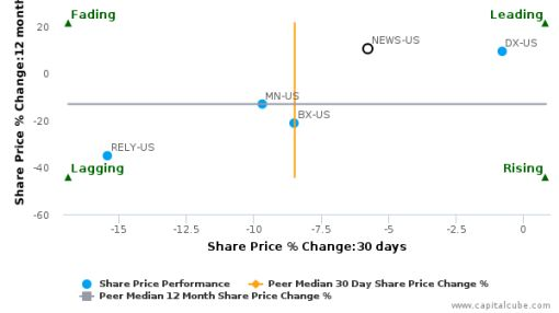 NewStar Financial, Inc. breached its 50 day moving average in a Bearish Manner : NEWS-US : September 26, 2016