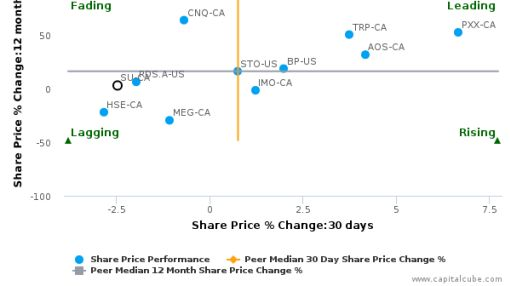 Suncor Energy, Inc. breached its 50 day moving average in a Bullish Manner : SU-CA : September 29, 2016