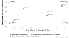 Ramelius Resources Ltd. breached its 50 day moving average in a Bearish Manner : RMS-AU : December 8, 2016