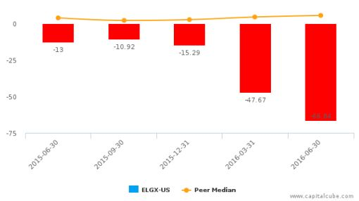 Endologix, Inc. :ELGX-US: Earnings Analysis: Q2, 2016 By the Numbers : August 9, 2016