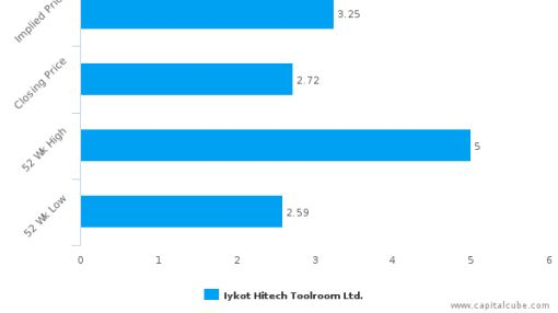 Iykot Hitech Toolroom Ltd. : Fairly valued, but don't skip the other factors