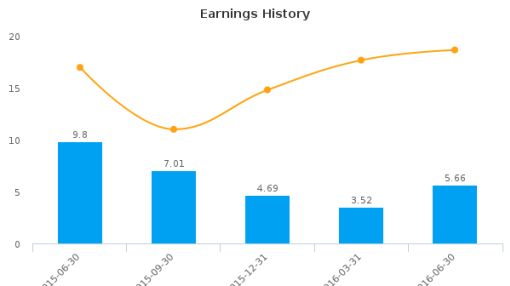 Westwood Holdings Group, Inc. :WHG-US: Earnings Analysis: Q2, 2016 By the Numbers : August 10, 2016