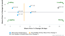 Brewin Dolphin Holdings Plc: Leads amongst peers with strong fundamentals