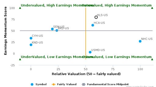 HealthSouth Corp. breached its 50 day moving average in a Bearish Manner : HLS-US : September 26, 2016