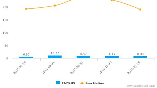Taylor Devices, Inc. :TAYD-US: Earnings Analysis: Q3, 2016 By the Numbers