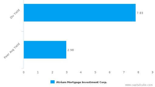 Atrium Mortgage Investment Corp. : AI-CA: Dividend Analysis : July 29th, 2016 (record date) : By the numbers : July 18, 2016