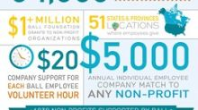 Ball Corporation, Employees Give More Than $4 Million to Local Communities in 2016