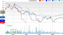 McDermott (MDR) Down 6% Since Earnings Report: Can It Rebound?