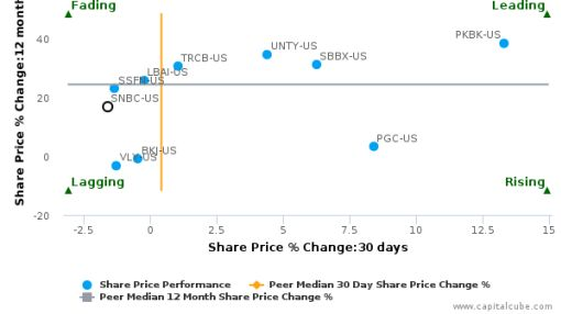 Sun Bancorp, Inc. (New Jersey) breached its 50 day moving average in a Bearish Manner : SNBC-US : September 27, 2016