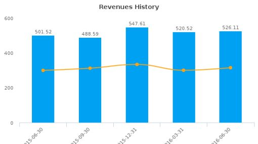 Tribune Media Co. :TRBAB-US: Earnings Analysis: Q2, 2016 By the Numbers : August 12, 2016