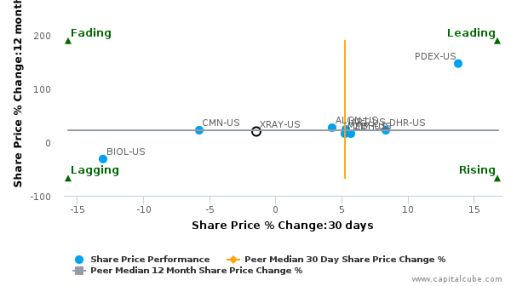 DENTSPLY SIRONA, Inc. breached its 50 day moving average in a Bearish Manner : XRAY-US : July 22, 2016