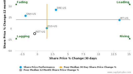 Investors Real Estate Trust breached its 50 day moving average in a Bearish Manner : IRET-US : August 17, 2016