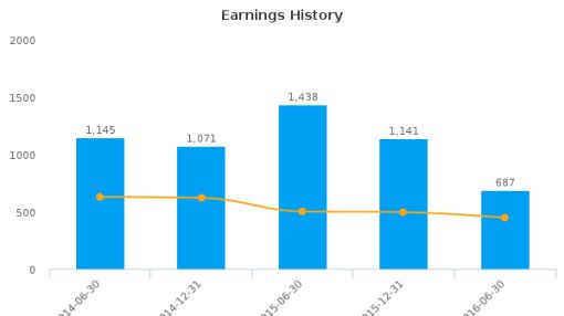 Prudential Plc :PRU-GB: Earnings Analysis: For the six months ended June 30, 2016 : August 15, 2016
