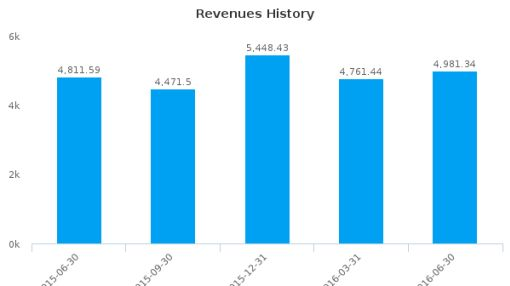 Olam International Ltd. :O32-SG: Earnings Analysis: Q2, 2016 By the Numbers : August 22, 2016