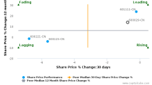 China Southern Airlines Co. Ltd. breached its 50 day moving average in a Bearish Manner : 600029-CN : May 22, 2017