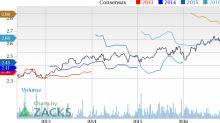 Commerce Bancshares (CBSH) Up 4% Since Earnings Report: Can It Continue?