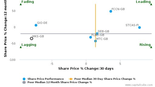 Marks & Spencer Group Plc breached its 50 day moving average in a Bearish Manner : MKS-GB : September 13, 2016
