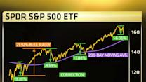 Find Out Where The Market's Going Next