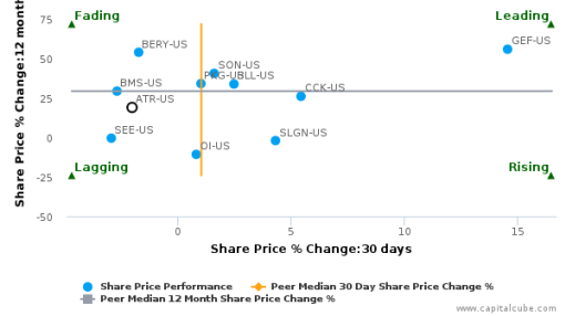 AptarGroup, Inc. breached its 50 day moving average in a Bearish Manner : ATR-US : September 30, 2016
