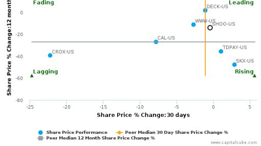 Steven Madden Ltd. breached its 50 day moving average in a Bearish Manner : SHOO-US : August 31, 2016