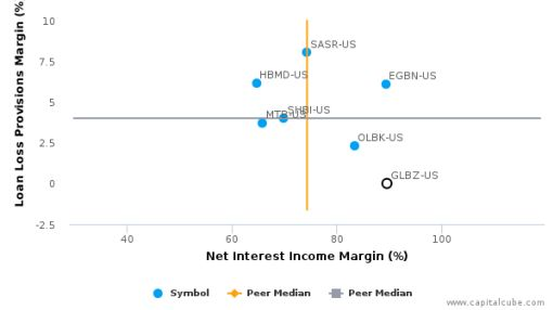 Glen Burnie Bancorp :GLBZ-US: Earnings Analysis: Q2, 2016 By the Numbers : July 27, 2016