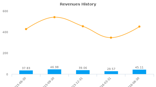 The Monarch Cement Co. :MCEM-US: Earnings Analysis: Q2, 2016 By the Numbers : August 12, 2016