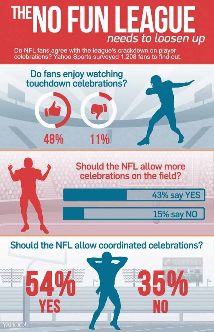 Poll: Fans want more player celebrations (Yahoo Sports)