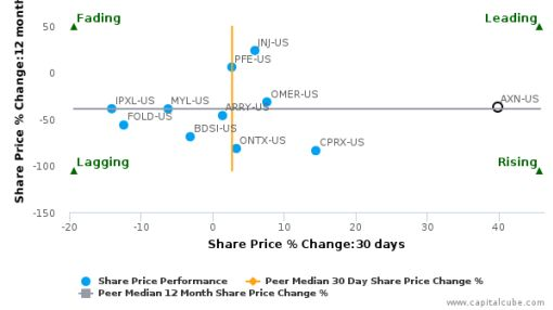 Aoxing Pharmaceutical Co., Inc.: Price momentum supported by strong fundamentals
