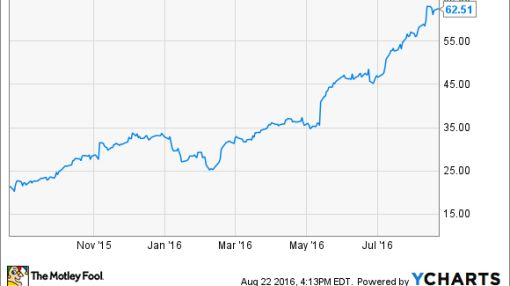 Forget NVIDIA Corporation: Here Are 2 Better Dividend Stocks