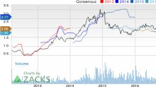 Top Ranked Value Stocks to Buy for March 15th