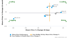 Bristow Group, Inc. breached its 50 day moving average in a Bearish Manner : BRS-US : October 14, 2016