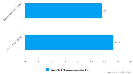 OncoMed Pharmaceuticals, Inc. – Value Analysis (NASDAQ:OMED) : July 5, 2016