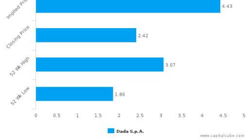 Dada SpA : Undervalued relative to peers, but don't ignore the other factors