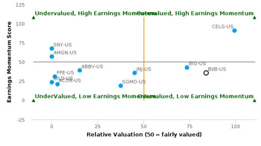 Biogen, Inc. breached its 50 day moving average in a Bearish Manner : BIIB-US : September 30, 2016