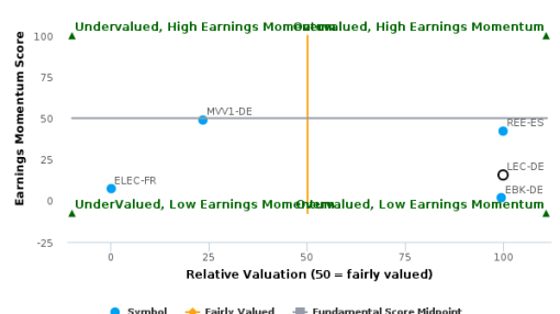 Lechwerke AG breached its 50 day moving average in a Bearish Manner : LEC-DE : August 4, 2016
