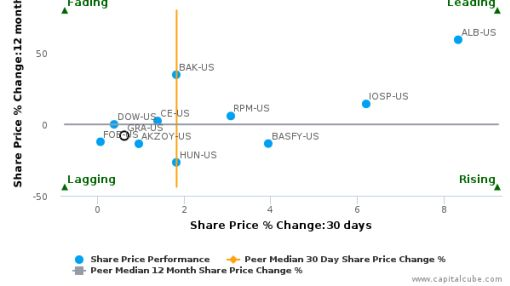 W.R. Grace & Co. breached its 50 day moving average in a Bullish Manner : GRA-US : July 18, 2016